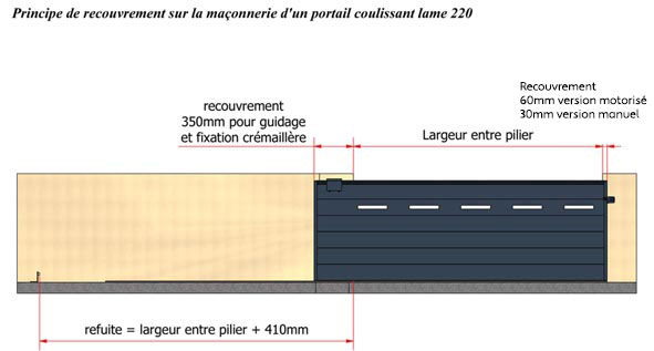 Portail coulissant plein en alu 4m lame large 220 flat for Dimension portillon standard